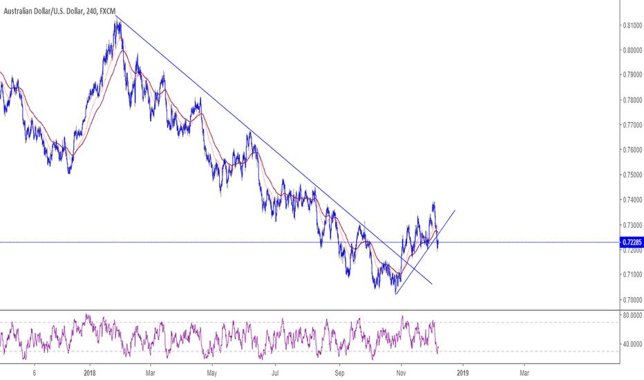 AUDUSD: AUDUSD breaks the trend line