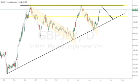 GBPJPY: GBPJPY (Daily chart)