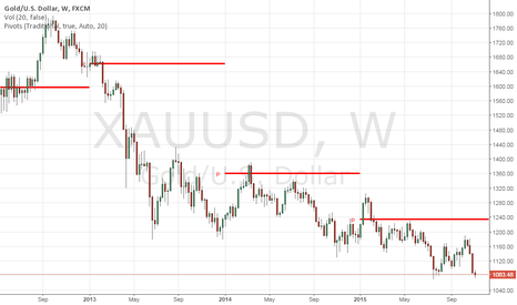 XAUUSD: On it's way to the next pivot