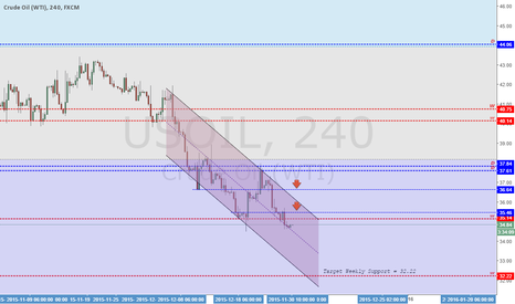 USOIL: Analysis Crude Oil (WTI) - 18/12/2015