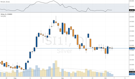 SI1!: Silver hanging on by a thread