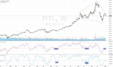 "MYL: MYL - DIVERGENCE+RSI BOUNCE+""DIA TOP SHOULDER"""