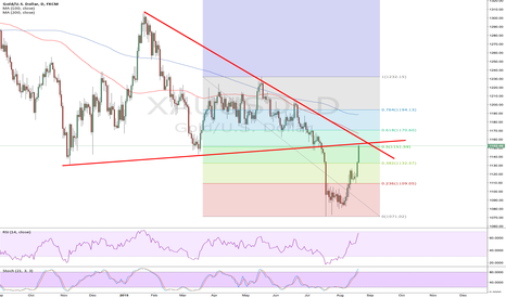 XAUUSD: Good spot for a quick short