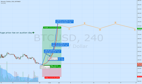 BTCUSD: Auction day