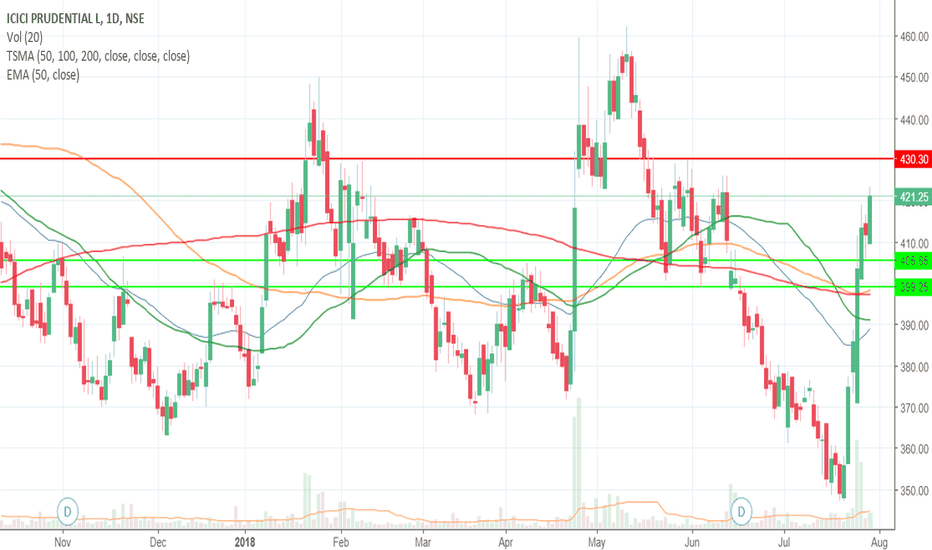 ICICIPRULI: Sell with target of 405 sl 430