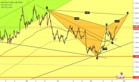 EURUSD: EURUSD-GARTLEY