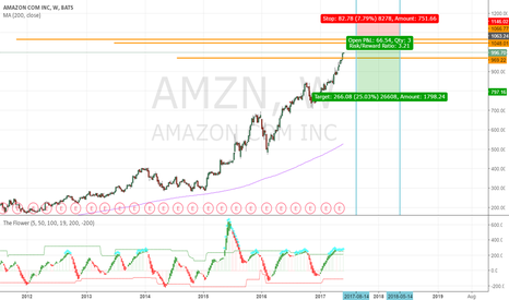 AMZN: Amazone >1000dollar