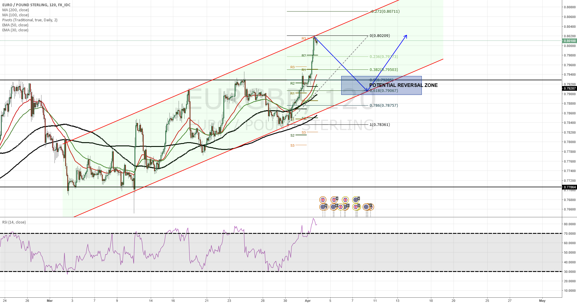 EURGBP Either Fade to support or wait to hit channel