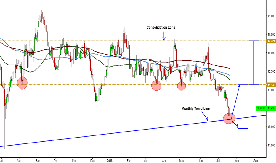 SILVER: SILVER trying to respect the monthly trend line