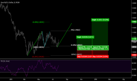 EURUSD: EURUSD Long Update