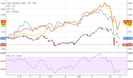 TAIEX: 狗年開紅盤停聽看看國際市場