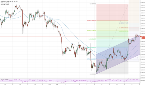 XAUUSD: Gold confirms the reversal, but must retrace