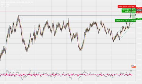 AUDUSD: AUD/USD - Shorting Opportunity