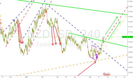 NZDUSD: Keep Buying NZD/USD...New upper channel found(Green).