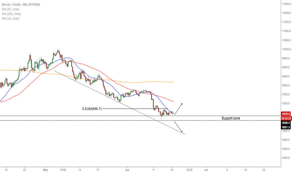 BTCUSD: BTC/USD - Levels To Buy