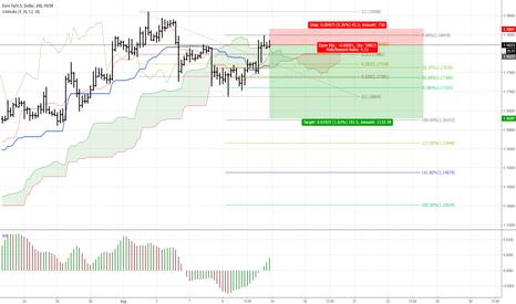 EURUSD: EUR/USD - Short opportunity