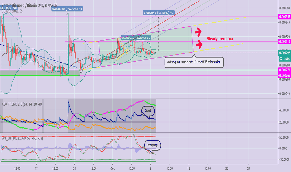 BCDBTC: Per Request: View on $BCD Within The Short Term? Quite Bullish