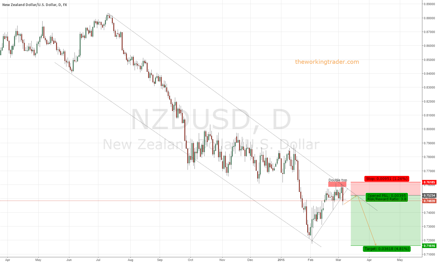 $NZDUSD Loses Steam on #RBNZ new property investment rules