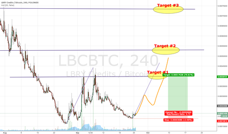 LBCBTC: Has LBC - LBRY Credits hit the bottom ?  Hmmmmm
