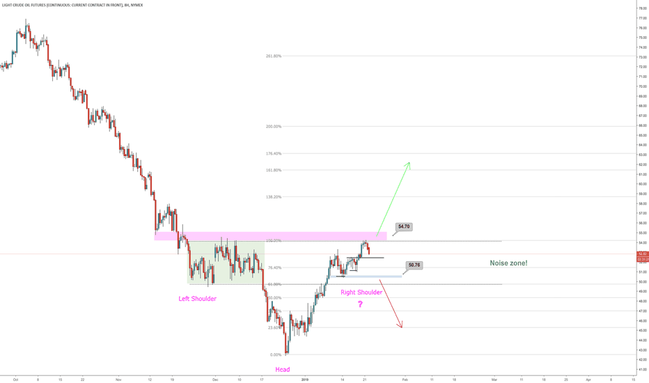 CL1!: Crude Oil stuck in noise zone during inverse H&S