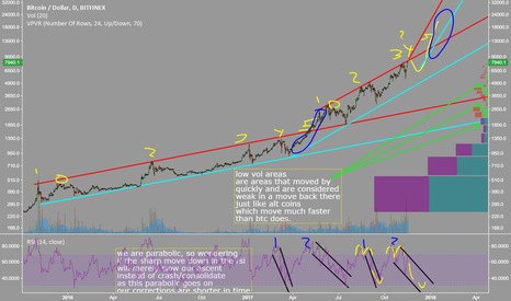 BTCUSD: #btc #bitcoin #crypto just some thoughts on a larger TF.
