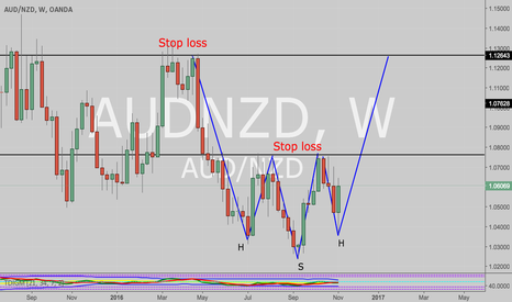 AUDNZD: Head and shoulder inverse !