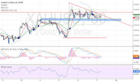 XAUUSD: Long Triangle Chart Patterns