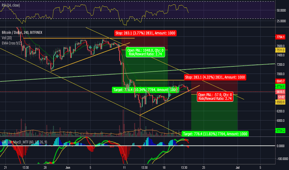 BTCUSD: The Game of Charts