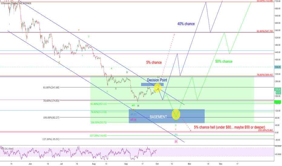 ETHUSD: Ethereum – Still one last mile to go…?