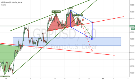 GBPUSD: GBPUSD wedge & HaS
