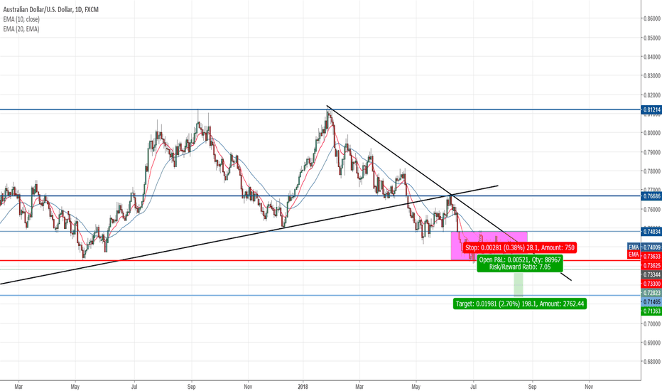 AUDUSD: Opportunity to short