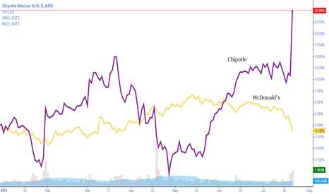 CMG: Chipotle versus McDonald's