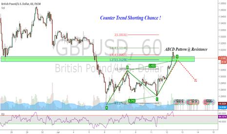 GBPUSD: GBPUSD : Counter trend shorting chance !