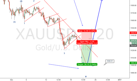 XAUUSD: Gold new sell opportunity