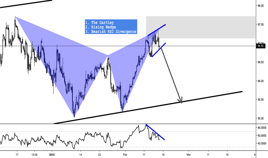 DXY: DXY - SELL - GARTLEY + WEDGE + DIVERGENCE