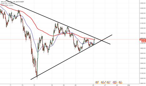 BTCUSD: About to break the wedge