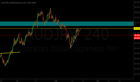AUDJPY: AUD/JPY Corrective Structure Over