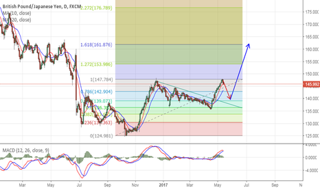 GBPJPY: TREND OF GBPJPY.
