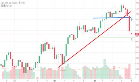 CL1!: OPEC與俄羅斯增產!! 可能引發惡性循環