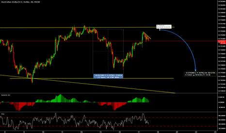 AUDUSD: one more sell possible