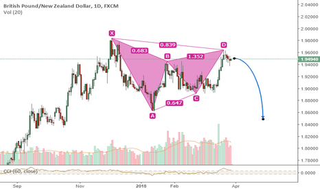 GBPNZD: GBPNZD - for SHORT.