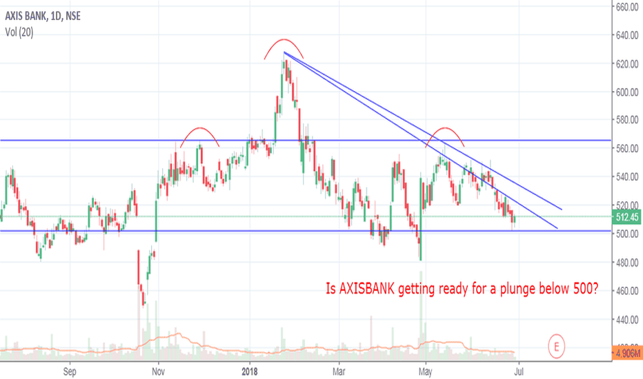AXISBANK: Is AXISBANK getting ready for a big plunge?