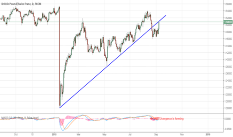 GBPCHF: GBPCHF - Testing a strong trendline on Daily tf