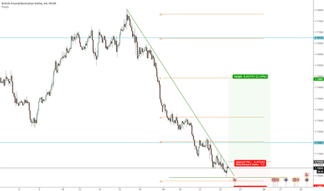 GBPAUD: GBPAUD At neckline -> buy