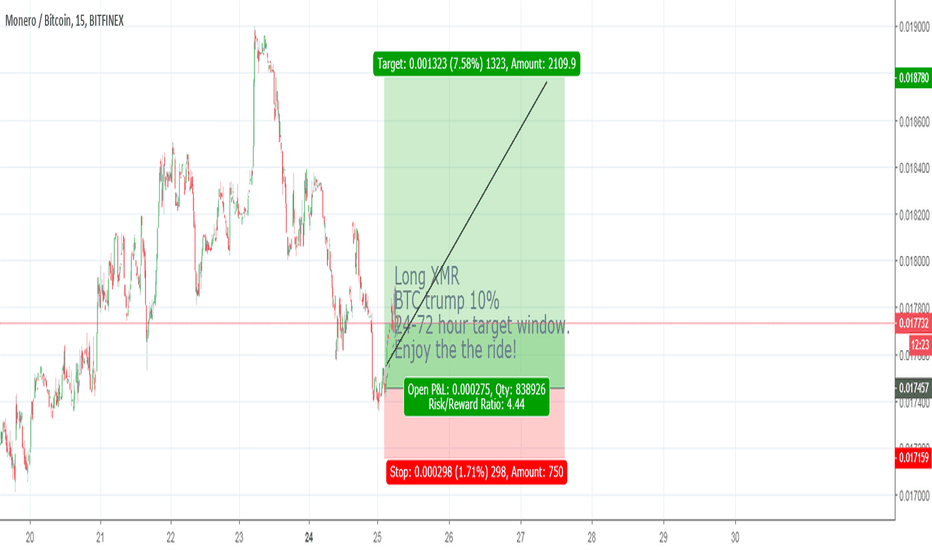 XMRBTC: Long on Monero v BTC for next 3 days