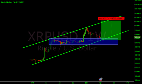 XRPUSD: RIPPLEUSD +3000% coming