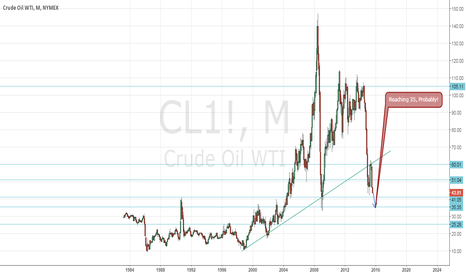 CL1!: Crude OIL may reach 35 by next year