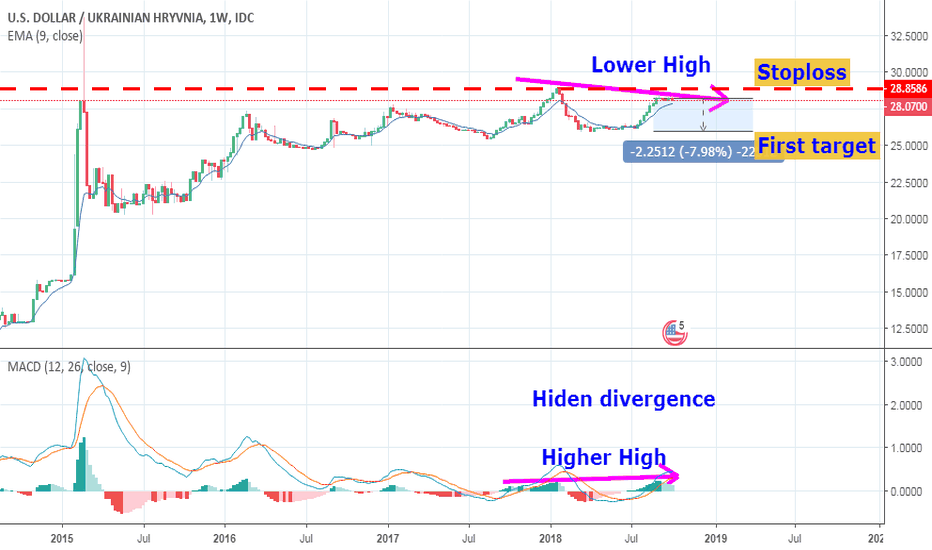 USDUAH: Despite the news and politic forecasts USD/UAH is NOT going UP