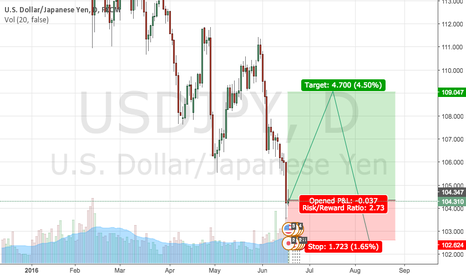 USDJPY: USD/JPY LONG?