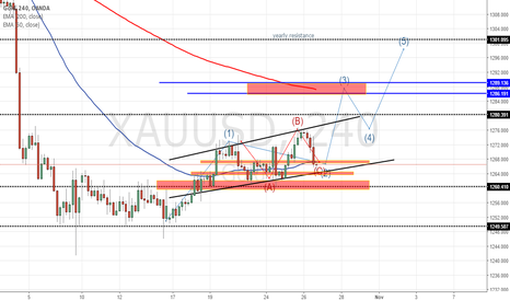 XAUUSD: Bullish on Gold ,